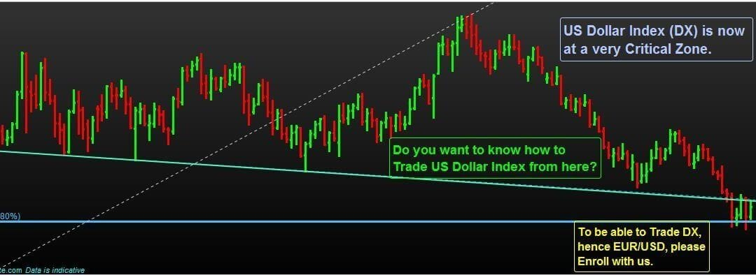 Do you know, how to Trade U.S. Dollar Index (DX) from here?