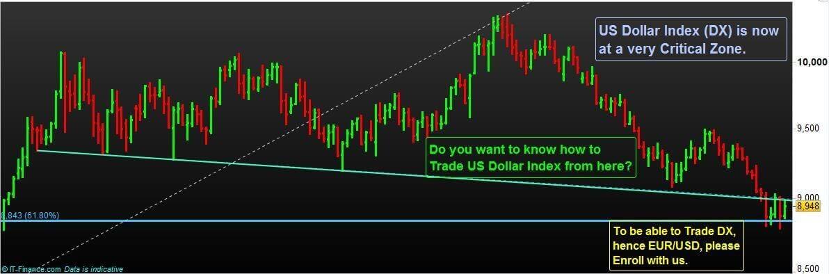 US Dollar Index Trading