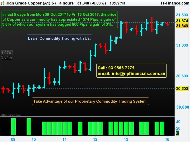 Gain from Copper Trading
