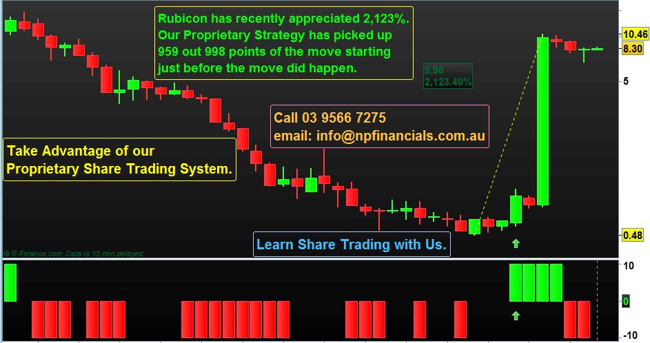 Proprietary Share Trading System